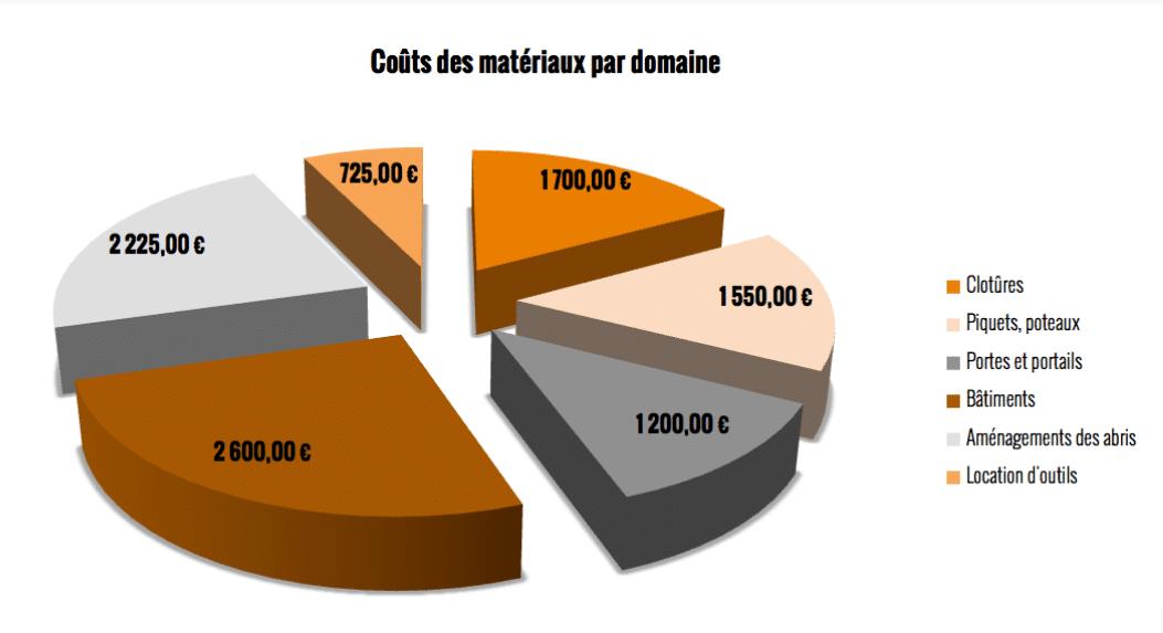 coûts des matériaux